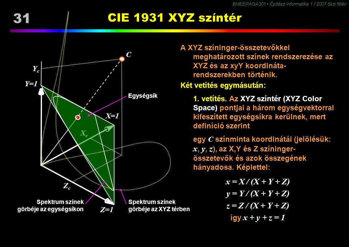BMEEPAGA301 Építész-informatika 1 / 2007 őszi félév 31 CIE 1931 XYZ színtér A XYZ színinger-összetevőkkel meghatározott színek rendszerezése az XYZ és