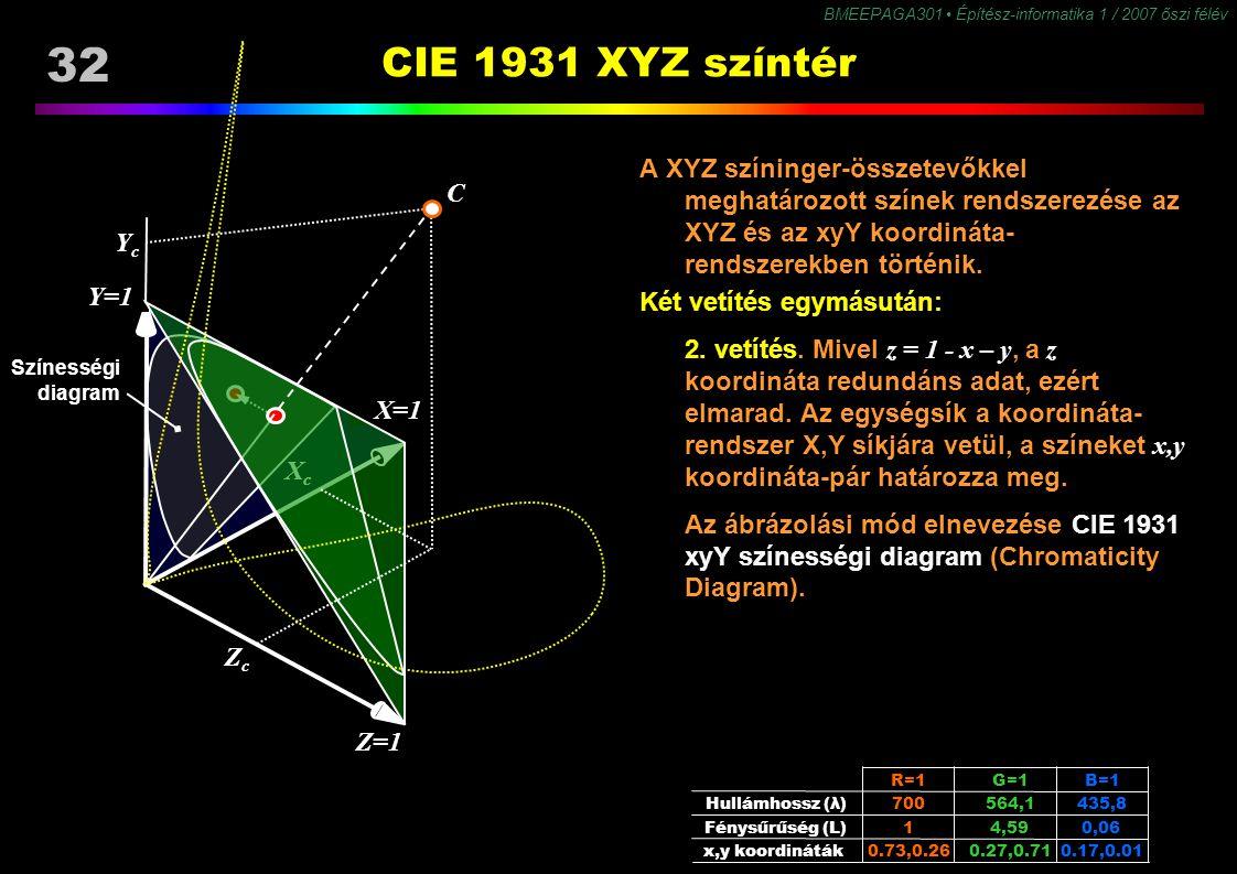 BMEEPAGA301 Építész-informatika 1 / 2007 őszi félév 32 CIE 1931 XYZ színtér A XYZ színinger-összetevőkkel meghatározott színek rendszerezése az XYZ és