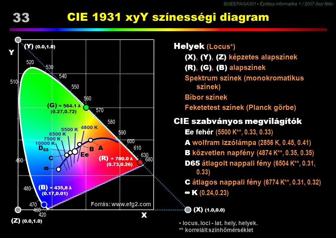 BMEEPAGA301 Építész-informatika 1 / 2007 őszi félév 33 Forrás: www.efg2.com CIE 1931 xyY színességi diagram Helyek (Locus*) (X), (Y), (Z) képzetes ala