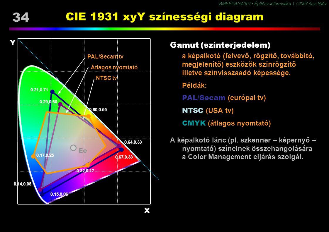 BMEEPAGA301 Építész-informatika 1 / 2007 őszi félév 34 CIE 1931 xyY színességi diagram Gamut (színterjedelem) a képalkotó (felvevő, rögzítő, továbbító