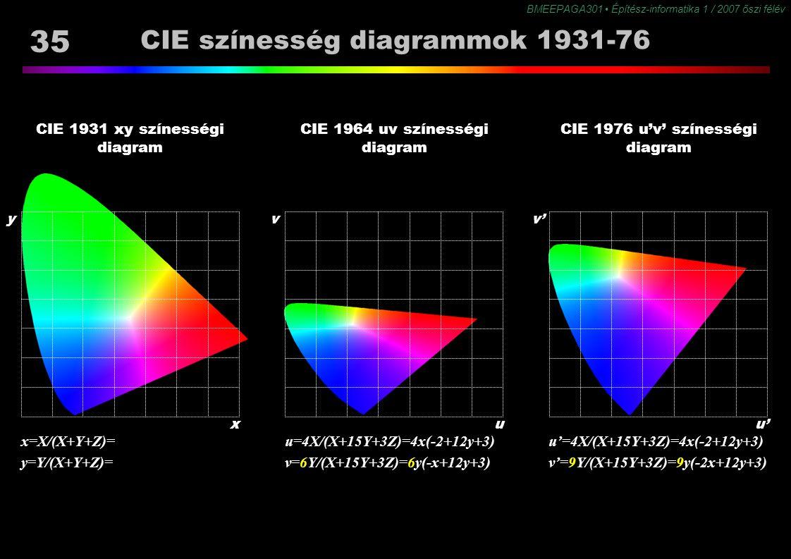 BMEEPAGA301 Építész-informatika 1 / 2007 őszi félév 35 CIE színesség diagrammok 1931-76 CIE 1964 uv színességi diagram CIE 1976 u'v' színességi diagra