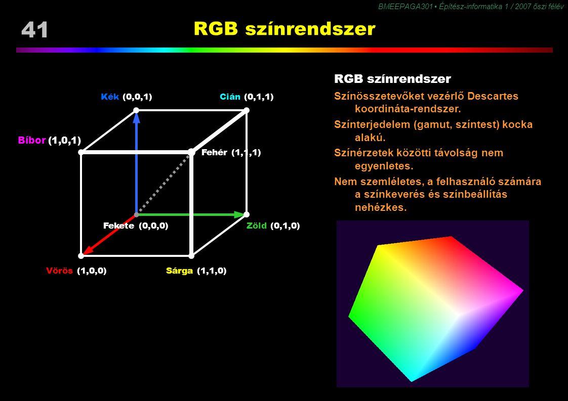 BMEEPAGA301 Építész-informatika 1 / 2007 őszi félév 41 RGB színrendszer Kék (0,0,1)Cián (0,1,1) Zöld (0,1,0) Sárga (1,1,0)Vörös (1,0,0) Bíbor (1,0,1)