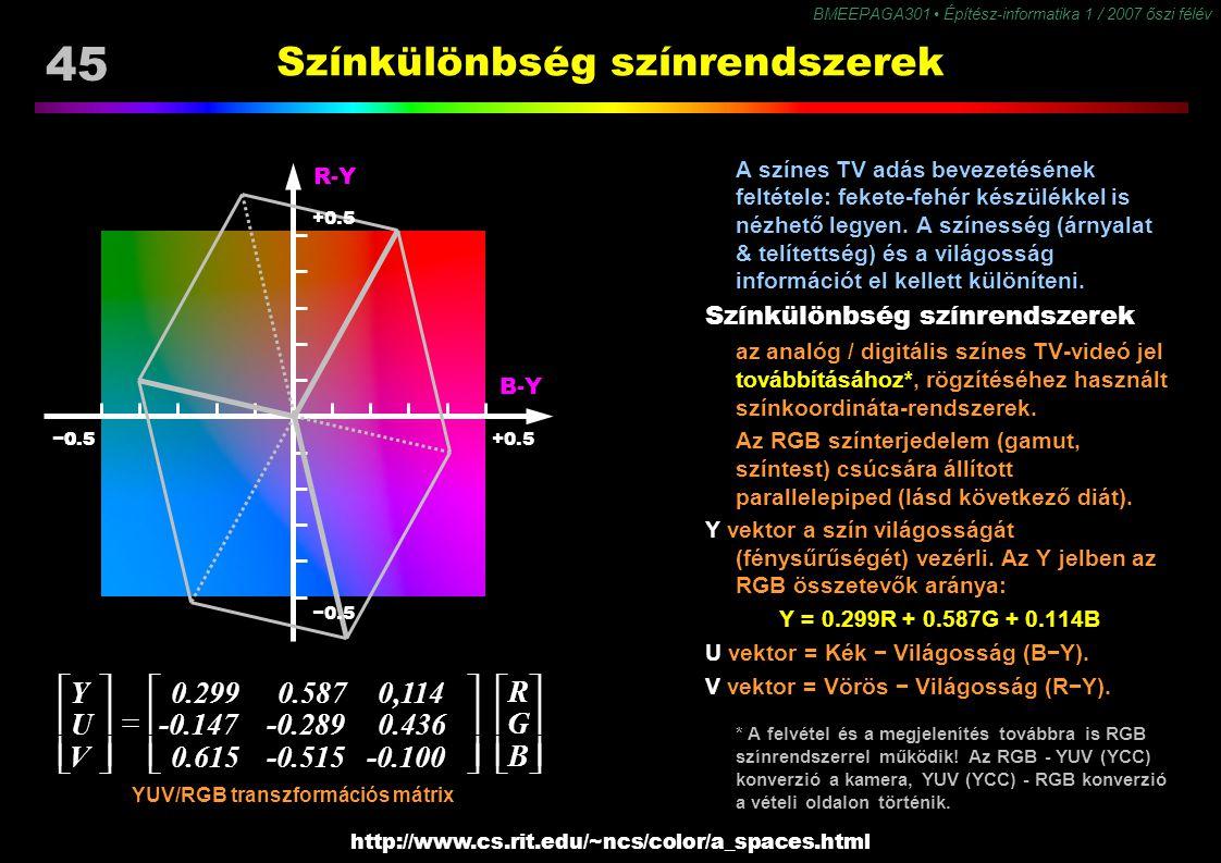 BMEEPAGA301 Építész-informatika 1 / 2007 őszi félév 45 Színkülönbség színrendszerek A színes TV adás bevezetésének feltétele: fekete-fehér készülékkel