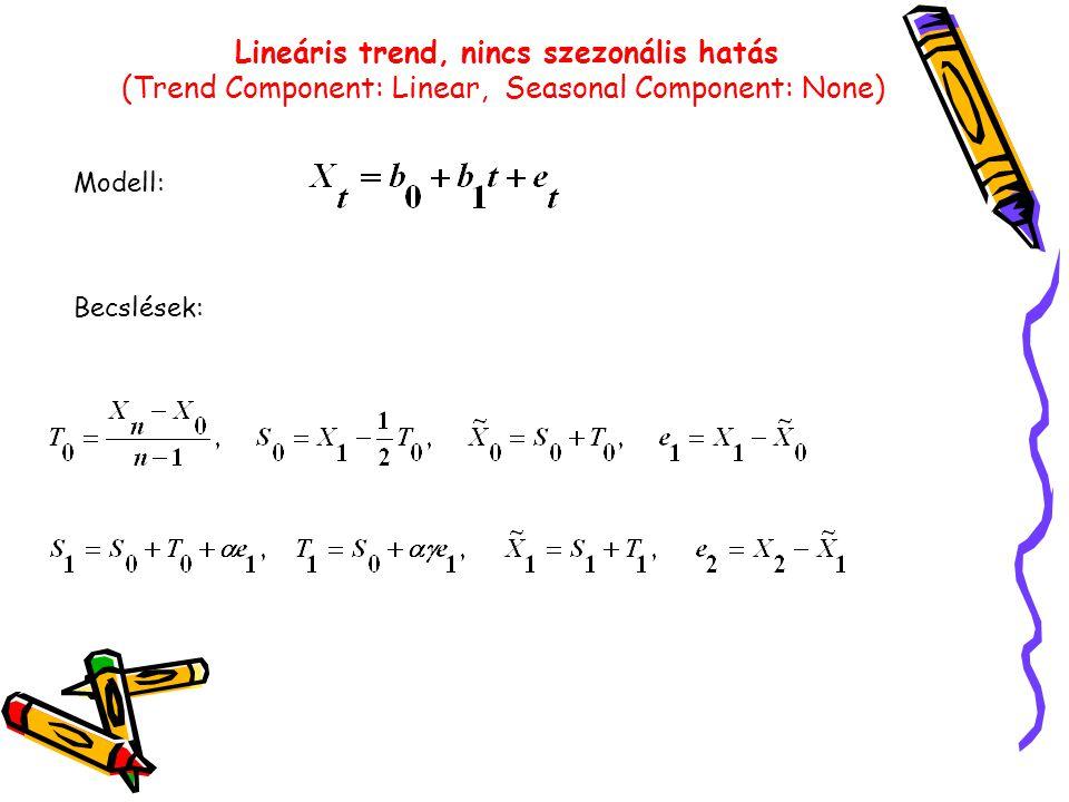 Lineáris trend, nincs szezonális hatás (Trend Component: Linear, Seasonal Component: None) Modell: Becslések: