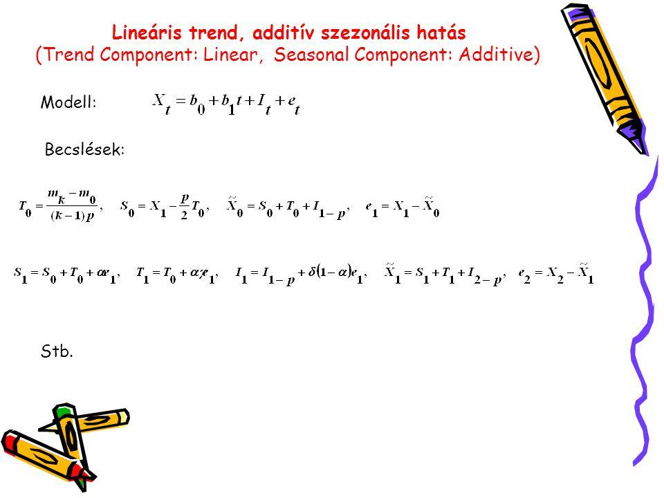 Lineáris trend, additív szezonális hatás (Trend Component: Linear, Seasonal Component: Additive) Modell: Becslések: Stb.