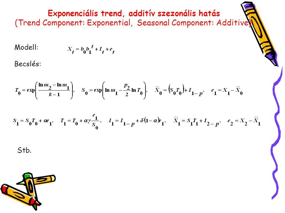 Exponenciális trend, additív szezonális hatás (Trend Component: Exponential, Seasonal Component: Additive) Modell: Becslés: Stb.