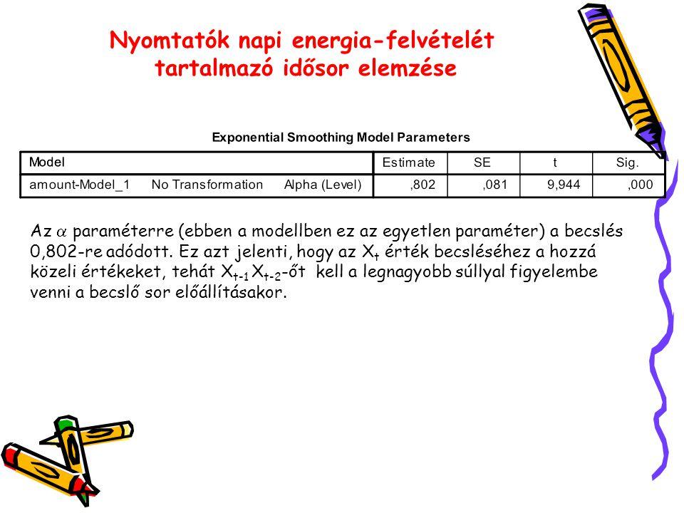 Nyomtatók napi energia-felvételét tartalmazó idősor elemzése Az  paraméterre (ebben a modellben ez az egyetlen paraméter) a becslés 0,802-re adódott.
