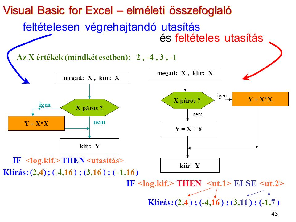 43 feltételesen végrehajtandó utasítás és feltételes utasítás megad: X, kiír: X kiír: Y Y = X*X X páros ? igen nem Az X értékek (mindkét esetben): 2,