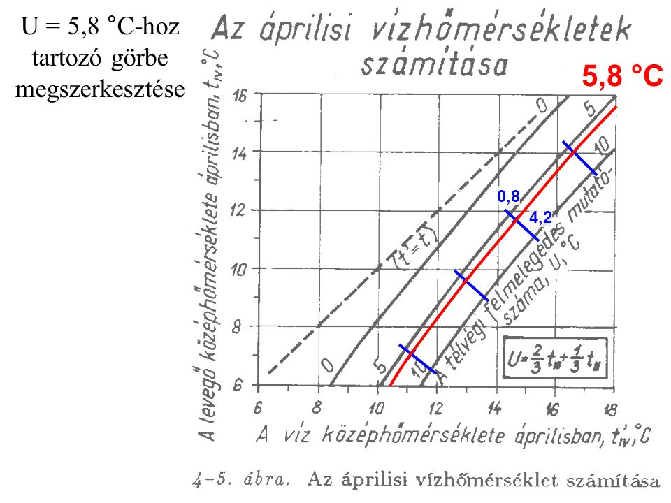 0,8 4,2 5,8 °C U = 5,8 °C-hoz tartozó görbe megszerkesztése