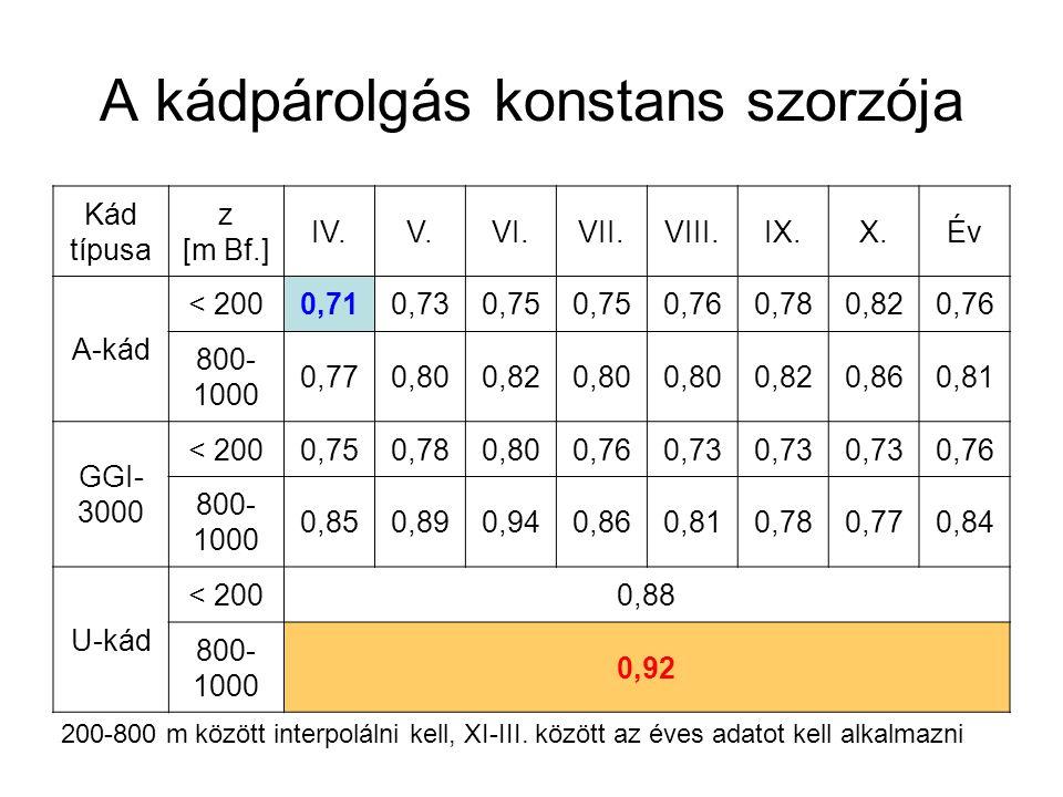 A kádpárolgás konstans szorzója Kád típusa z [m Bf.] IV.V.VI.VII.VIII.IX.X.Év A-kád < 2000,710,730,75 0,760,780,820,76 800- 1000 0,770,800,820,80 0,82
