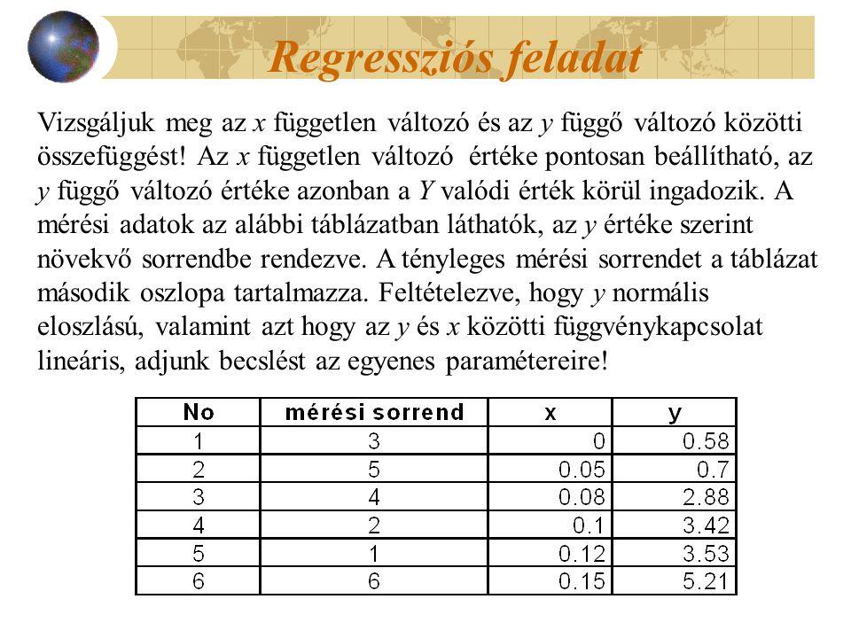 Regressziós feladat Vizsgáljuk meg az x független változó és az y függő változó közötti összefüggést.