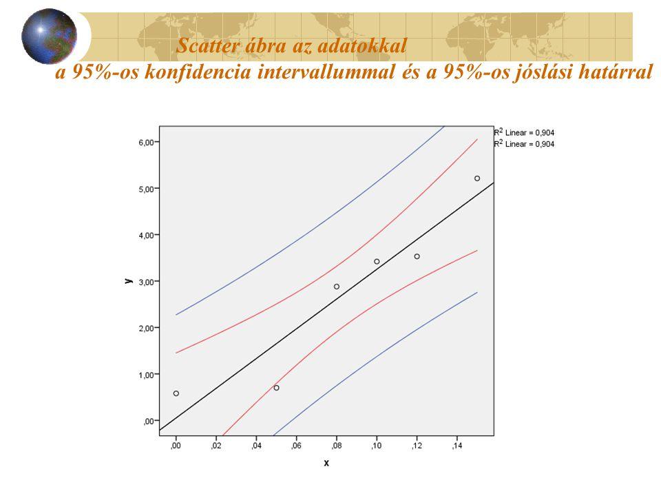 Scatter ábra az adatokkal a 95%-os konfidencia intervallummal és a 95%-os jóslási határral