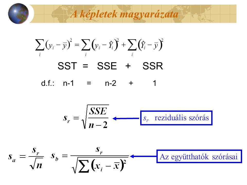     yyyYYy i i iii ii   222  SST =SSE+SSR d.f.: n-1= n-2+ 1 s r reziduális szórás A képletek magyarázata Az együtthatók szórásai