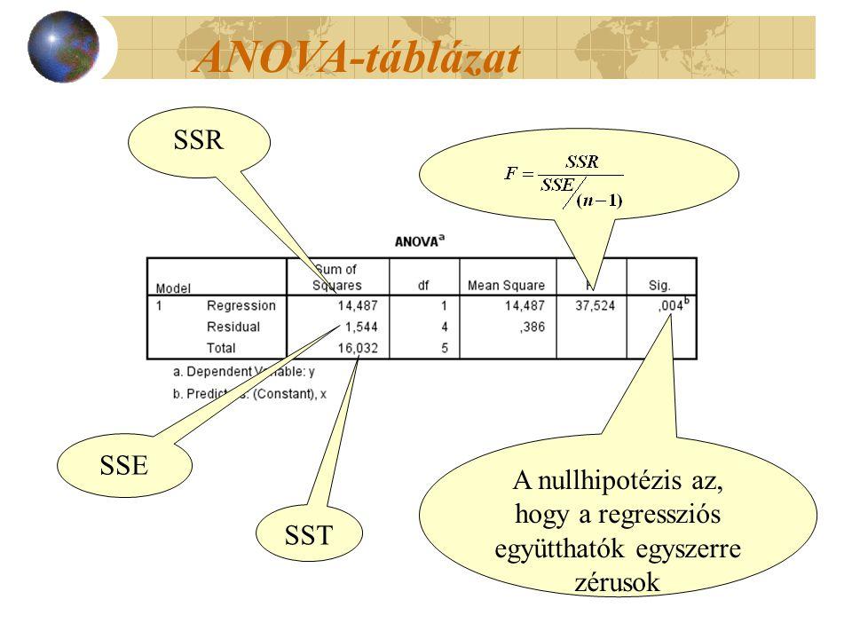ANOVA-táblázat SSR SSE SST A nullhipotézis az, hogy a regressziós együtthatók egyszerre zérusok