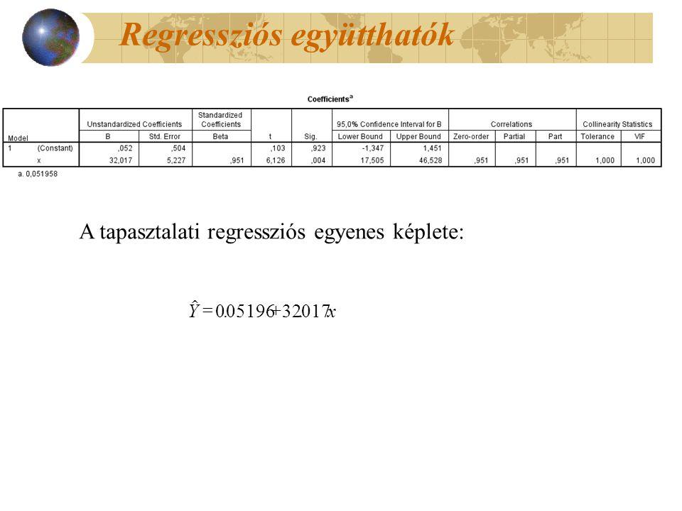 ..Yx  00519632017 A tapasztalati regressziós egyenes képlete: Regressziós együtthatók
