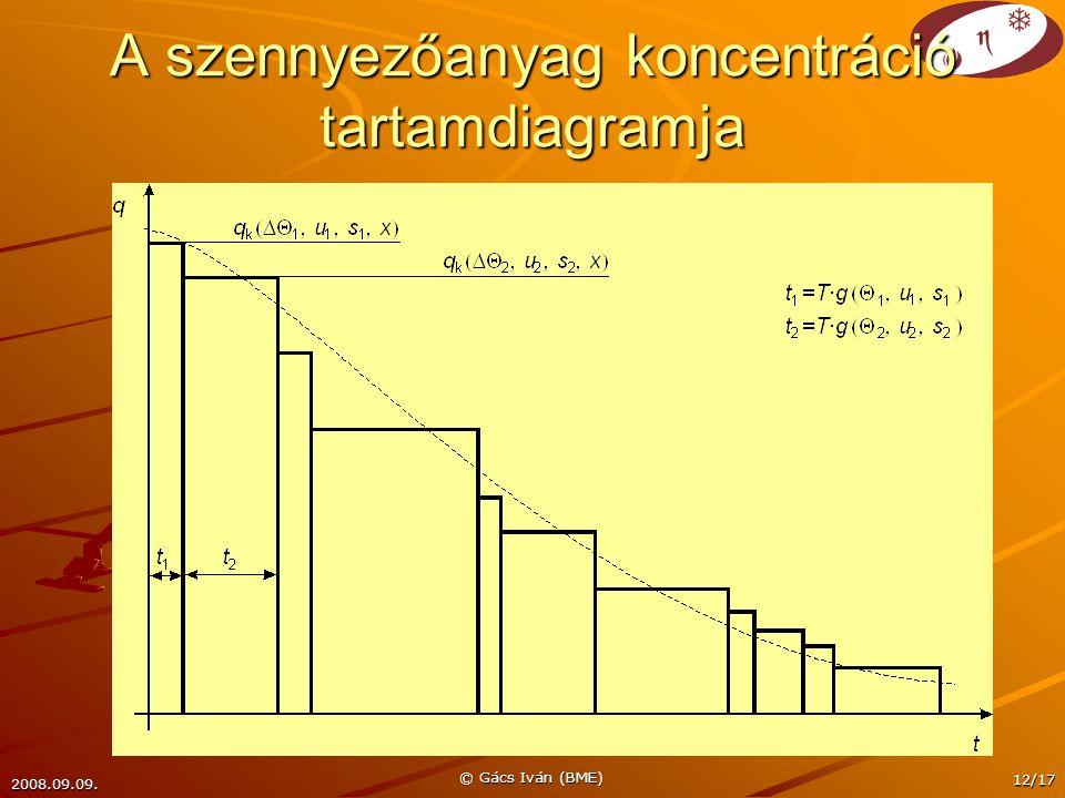 2008.09.09. © Gács Iván (BME) 12/17 A szennyezőanyag koncentráció tartamdiagramja