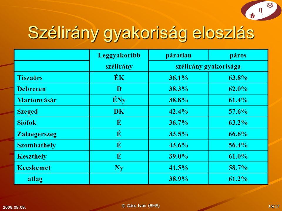 2008.09.09. © Gács Iván (BME) 15/17 Szélirány gyakoriság eloszlás Leggyakoribbpáratlanpáros szélirányszélirány gyakorisága TiszaörsÉK36.1%63.8% Debrec