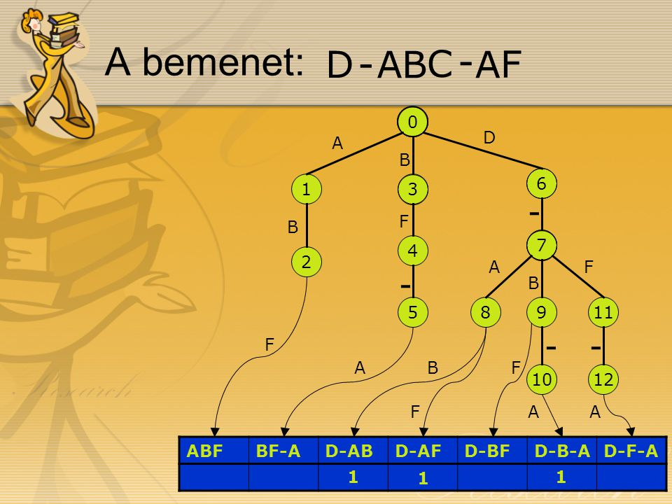 0 1 2 3 4 5 6 7 89 10 11 12 ABFBF-AD-ABD-AFD-BFD-B-AD-F-A A B D B B B A F F AF F F AA - - - - D -BA - C A F 1 1 1 A bemenet: