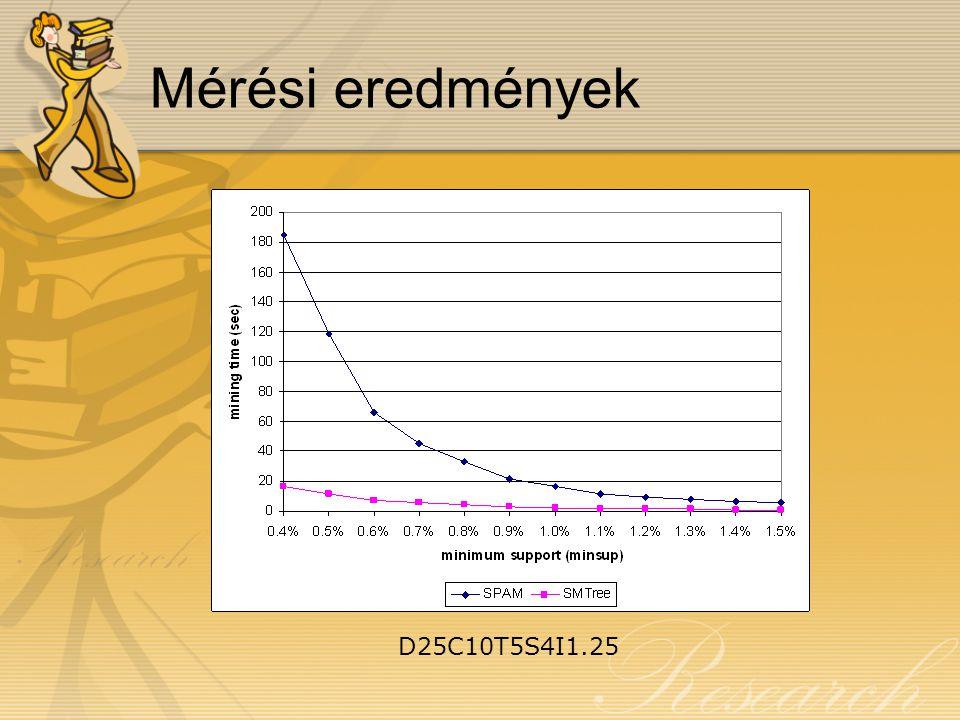 Mérési eredmények D25C10T5S4I1.25
