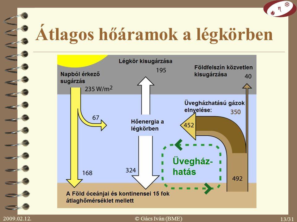 2009.02.12.© Gács Iván (BME) 12/31 Üvegházhatás  üvegházhatású gázok: rövidhullámú sugárzást átengedik hosszúhullámú sugárzást elnyelik  H 2 O, CO 2, N 2 O, O 3, CH 4, freonok  jelenlegi hatás: kb.