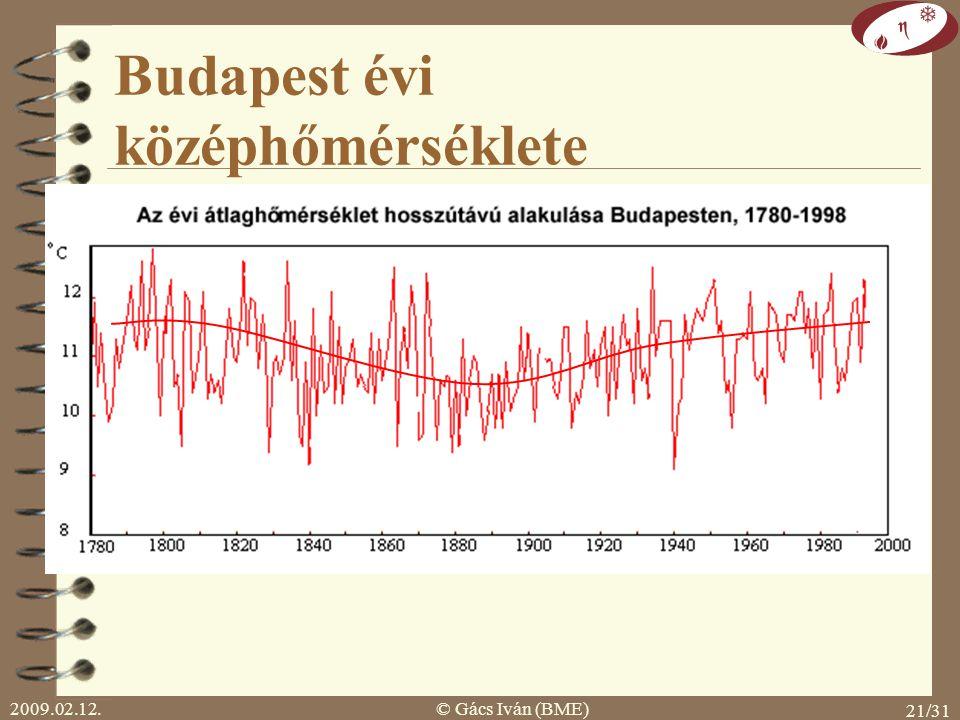 2009.02.12.© Gács Iván (BME) 20/31 energiafelhasználásából: 1950-ig 20% utána 80% CO 2 és hőmérséklet kapcsolata 1940 hőmérséklet CO 2 60% 40% 30% 70%