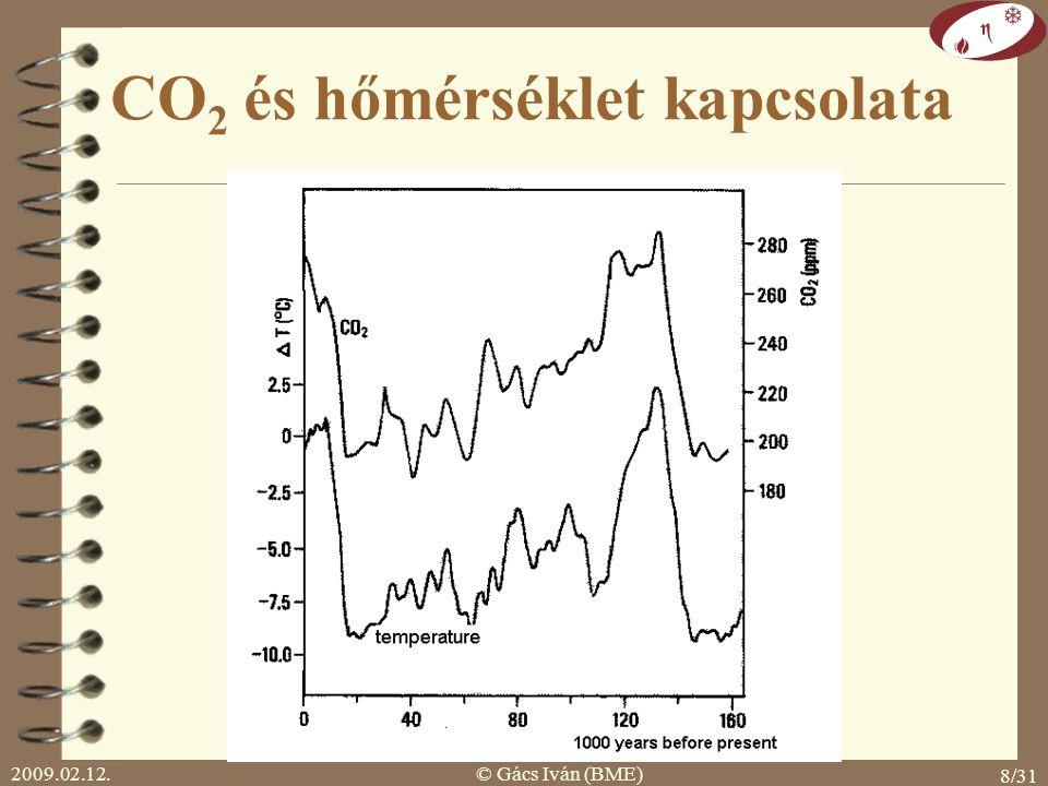 2009.02.12.© Gács Iván (BME) 7/31 A Föld átlaghőmérséklete az utolsó 10.000 évben időszámítás kezdete honfoglalás Róma alapítása Mükéné, Kréta Tassili
