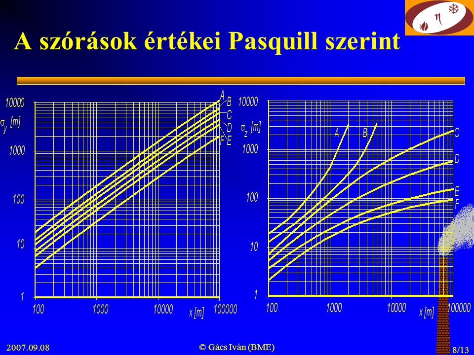 2007.09.08 © Gács Iván (BME) 9/13 A légköri stabilitás legvalószínűbb értékei Pasquill szerint rutin meteorológiai észlelések alapján meghatározható besugárzás mértéke függ: napmagasság borultság párásság légszennyezettség