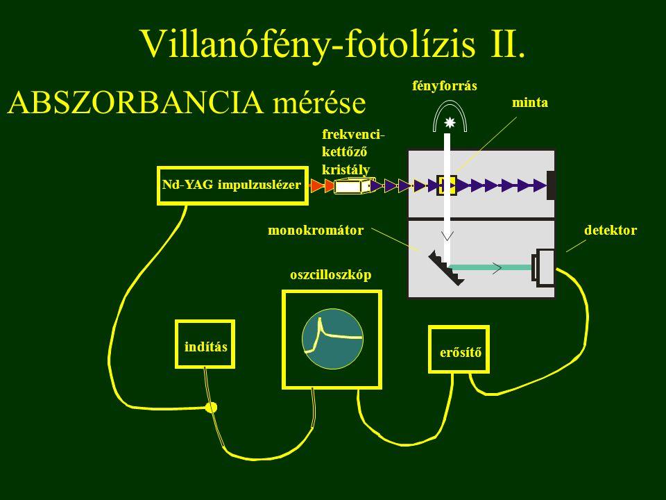 ABSZORBANCIA mérése fényforrás Villanófény-fotolízis II. indítás oszcilloszkóp erősítő monokromátor Nd-YAG impulzuslézer frekvenci- kettőző kristály m