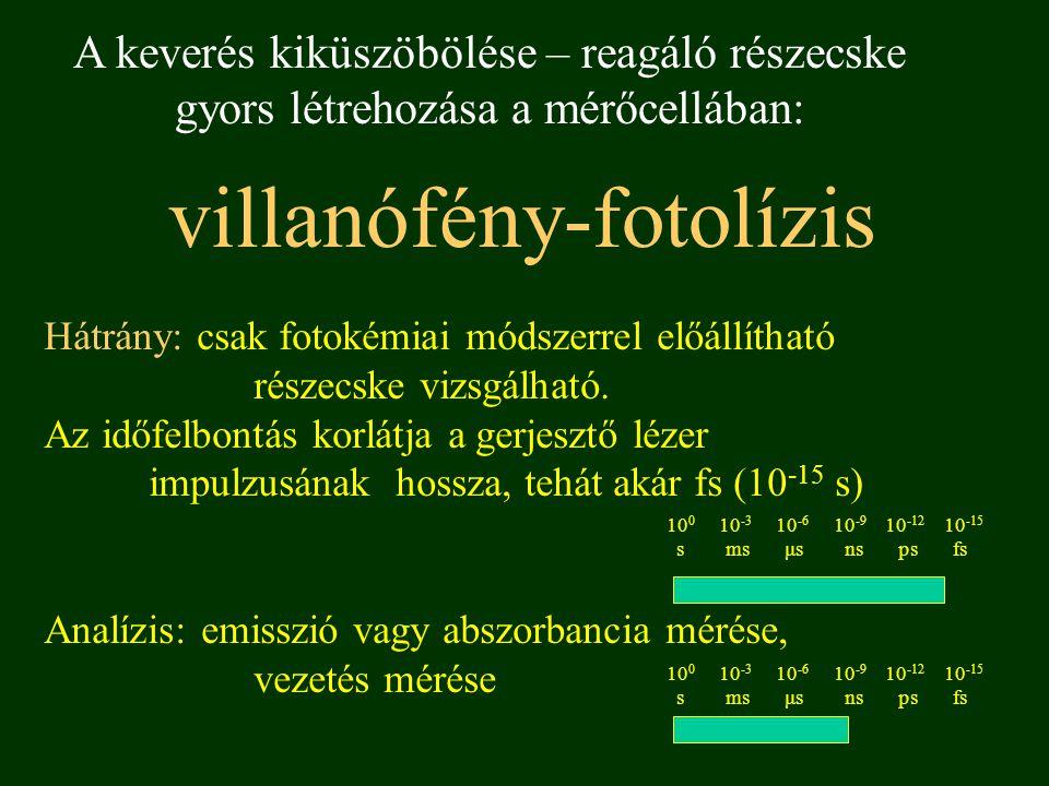 Villanófény-fotolízis I.