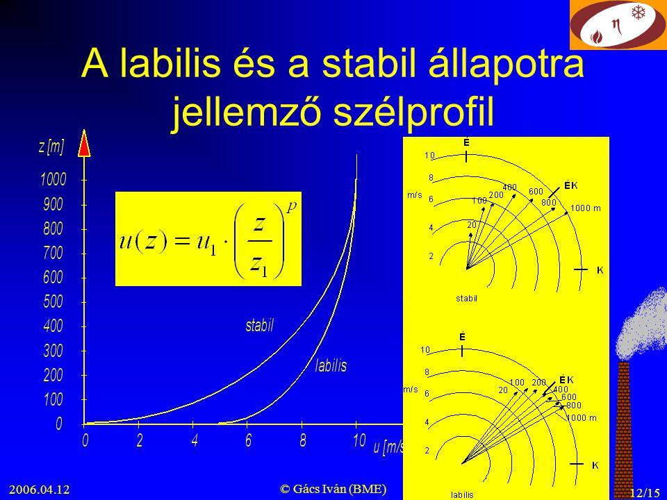 2006.04.12 © Gács Iván (BME) 12/15 A labilis és a stabil állapotra jellemző szélprofil