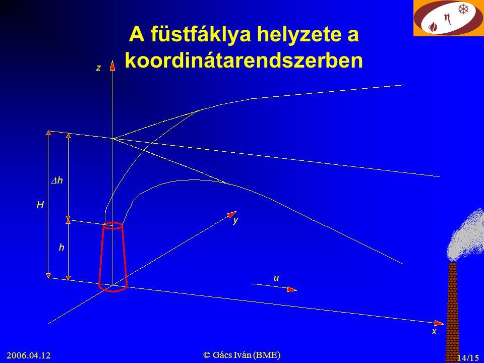 2006.04.12 © Gács Iván (BME) 14/15 A füstfáklya helyzete a koordinátarendszerben
