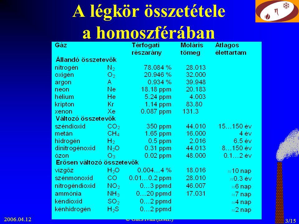 2006.04.12 © Gács Iván (BME) 3/15 A légkör összetétele a homoszférában
