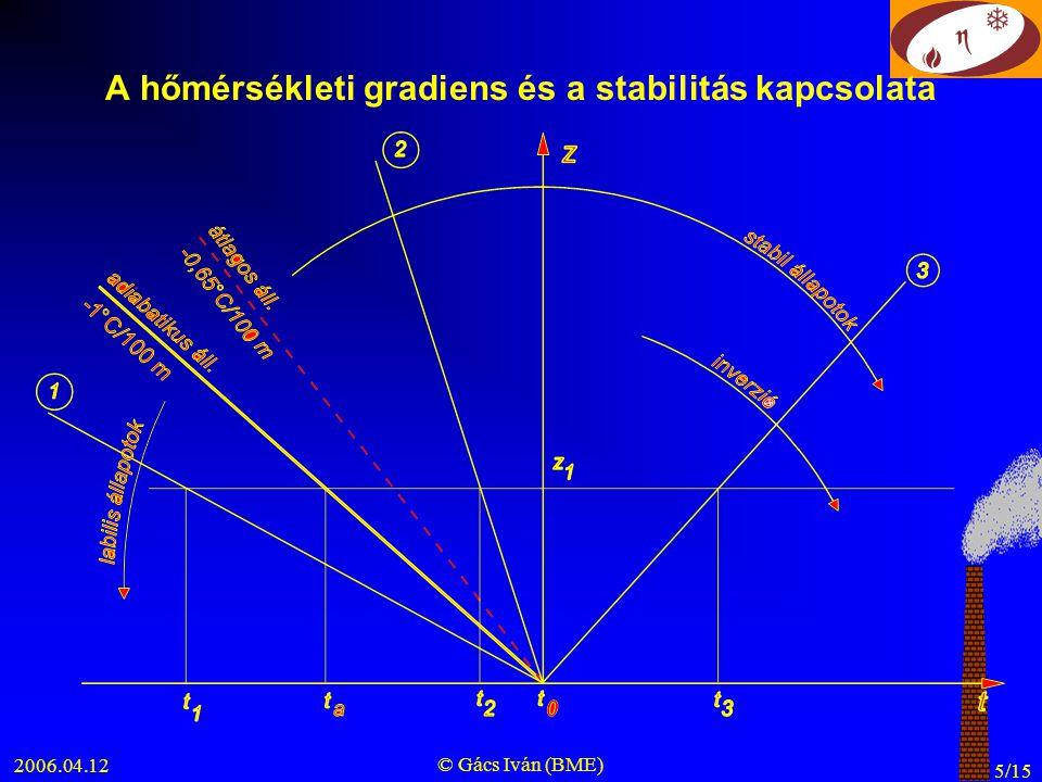 2006.04.12 © Gács Iván (BME) 6/15 A talajközeli réteg hőmérsékleti profilja T z erős besugárzás gyenge besugárzás gyenge kisugárzás erős kisugárzás