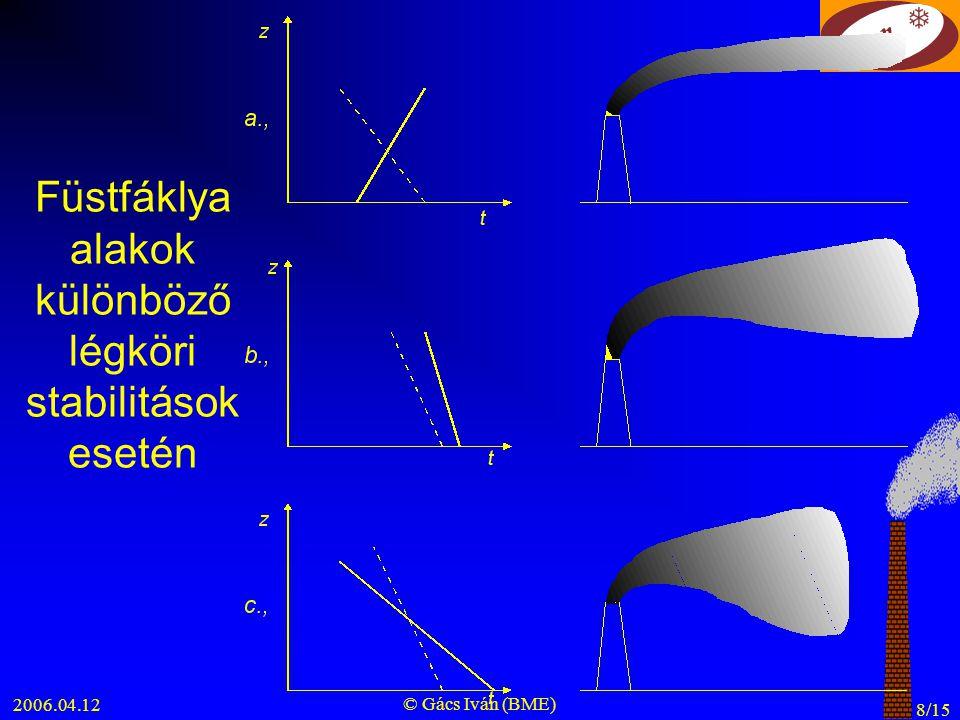 2006.04.12 © Gács Iván (BME) 8/15 Füstfáklya alakok különböző légköri stabilitások esetén