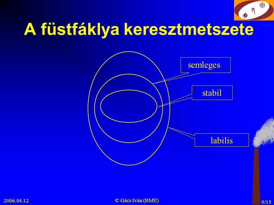 2006.04.12 © Gács Iván (BME) 10/15 Füstfáklya alakok különböző légköri stabilitások esetén z t z t z t t z a., b., c., d.,