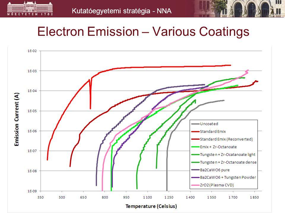 Kutatóegyetemi stratégia - NNA Electron Emission – Various Coatings