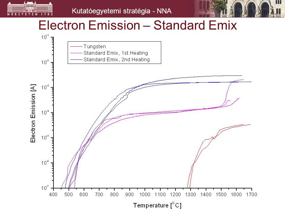 Kutatóegyetemi stratégia - NNA Electron Emission – Standard Emix