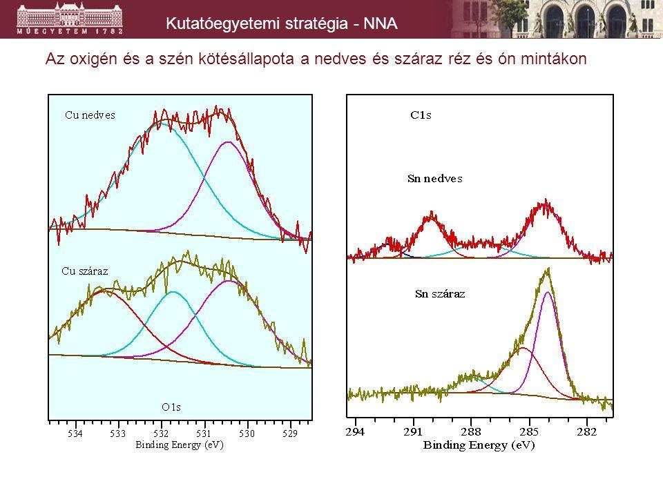 Kutatóegyetemi stratégia - NNA Az oxigén és a szén kötésállapota a nedves és száraz réz és ón mintákon