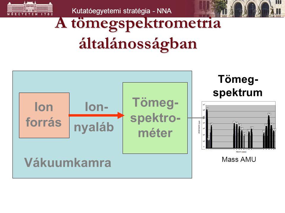 Kutatóegyetemi stratégia - NNA Ion forrás Tömeg- spektro- méter Ion- nyaláb Vákuumkamra Tömeg- spektrum Mass AMU A tömegspektrometria általánosságban