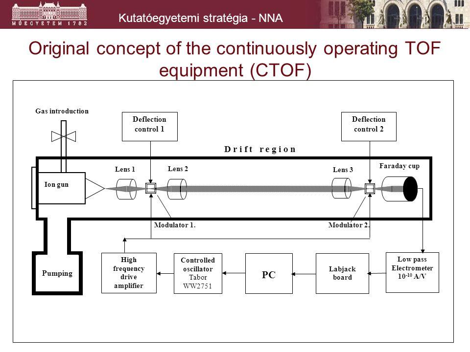 Kutatóegyetemi stratégia - NNA Original concept of the continuously operating TOF equipment (CTOF) Faraday cup Lens 3 Lens 2 Deflection control 2 Labj