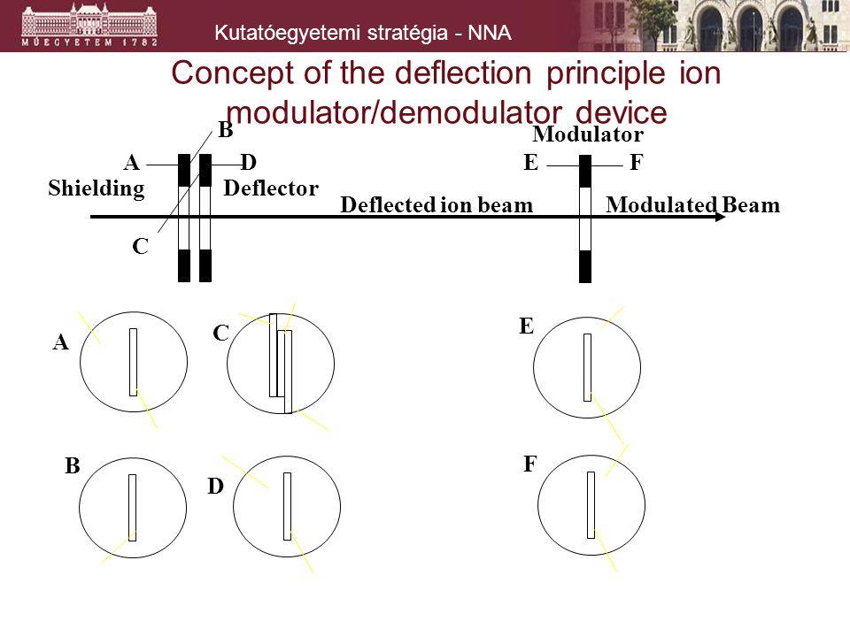 Kutatóegyetemi stratégia - NNA C A E F D B D B A C EF Deflected ion beamModulated Beam ShieldingDeflector Modulator Concept of the deflection principl