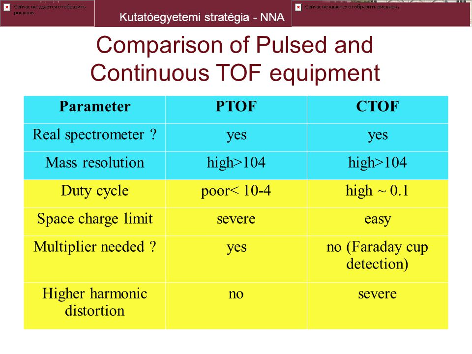 Kutatóegyetemi stratégia - NNA Comparison of Pulsed and Continuous TOF equipment ParameterPTOFCTOF Real spectrometer ?yes Mass resolutionhigh>104 Duty cyclepoor< 10-4high ~ 0.1 Space charge limitsevereeasy Multiplier needed ?yesno (Faraday cup detection) Higher harmonic distortion nonosevere