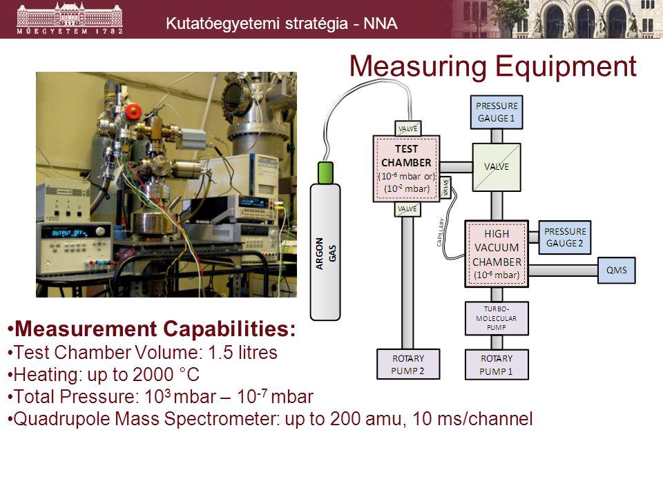 Kutatóegyetemi stratégia - NNA Measuring Equipment Measurement Capabilities: Test Chamber Volume: 1.5 litres Heating: up to 2000 °C Total Pressure: 10