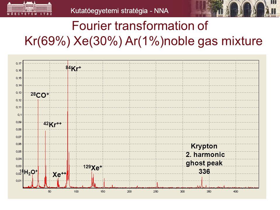 Kutatóegyetemi stratégia - NNA Fourier transformation of Kr(69%) Xe(30%) Ar(1%)noble gas mixture 84 Kr + 28 CO + 42 Kr ++ 129 Xe + Xe ++ Krypton 2. ha