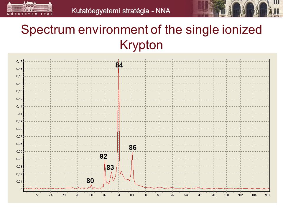 Kutatóegyetemi stratégia - NNA Spectrum environment of the single ionized Krypton 84 80 82 83 86