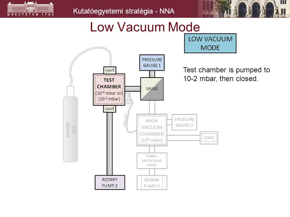 Kutatóegyetemi stratégia - NNA Low Vacuum Mode Test chamber is pumped to 10-2 mbar, then closed.