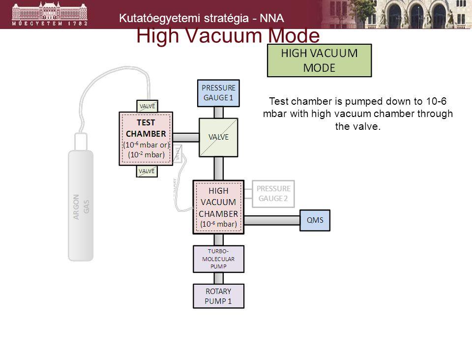 Kutatóegyetemi stratégia - NNA High Vacuum Mode Test chamber is pumped down to 10-6 mbar with high vacuum chamber through the valve.