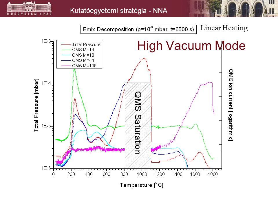 Kutatóegyetemi stratégia - NNA High Vacuum Mode Linear Heating
