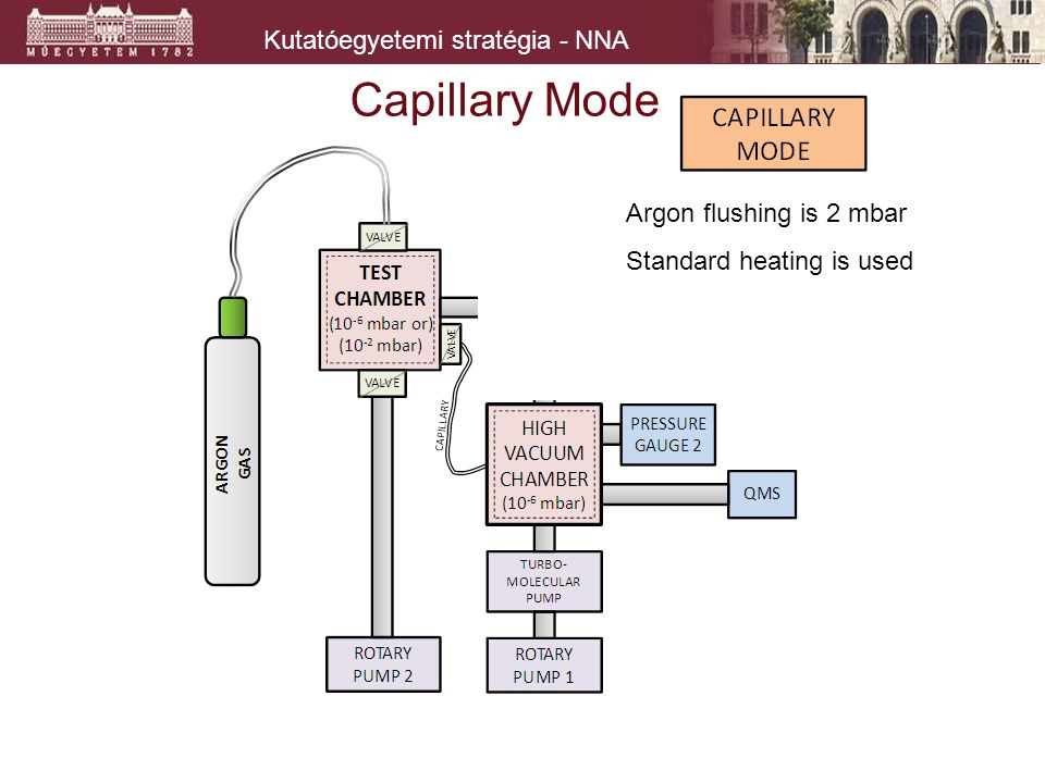 Kutatóegyetemi stratégia - NNA Capillary Mode Argon flushing is 2 mbar Standard heating is used
