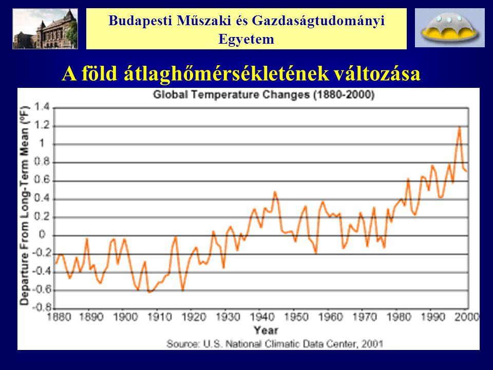 Budapesti Műszaki és Gazdaságtudományi Egyetem A Föld hőmérséklet-növekedésének hatásai : Jéghegyek olvadnak tengervíz szintje emelkedik (Hollandia?) Nem egyenletesen növekszik a hőmérséklet Egyenlítőn jobban, mint a sarkokon hőm.